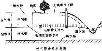 石家庄环境检测